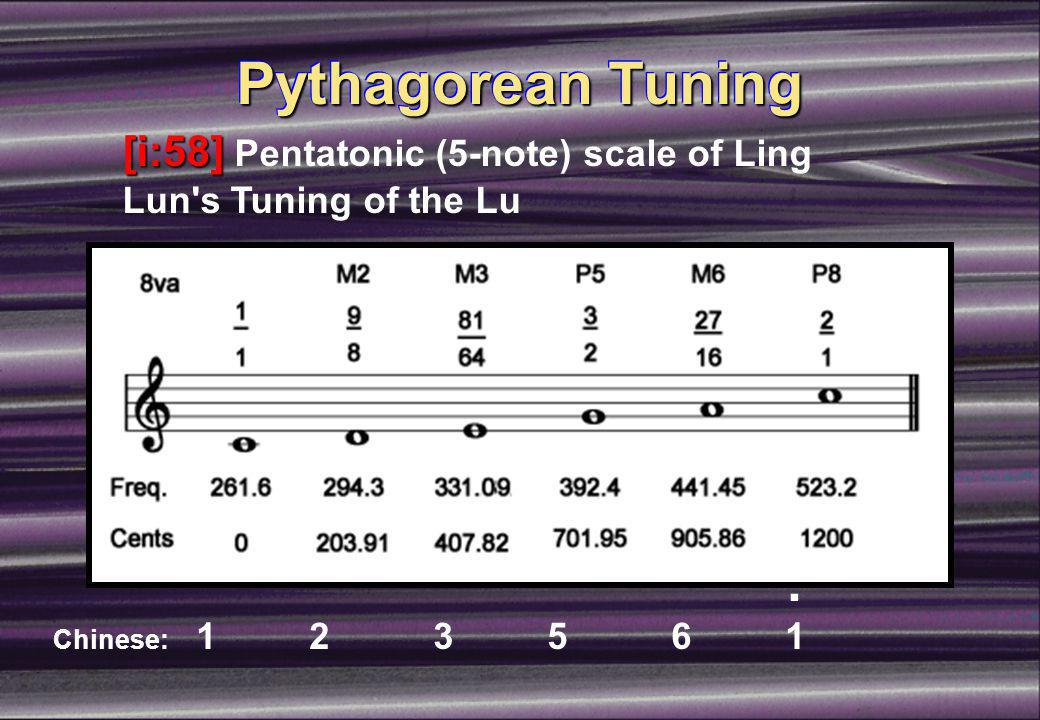 Pythagorean Spiral of Fifths 1111 27 16 C 9898 3232 E A D G, Db Ab Eb Bb F Gb/F# B 128 81 243 128 81 64 32 27 16 9 4343 729 512 256 243 1024 729 1111 9494 3232 x 3232 = 3232 x = 9898 1212 x = Pythagorean531441 Comma524288