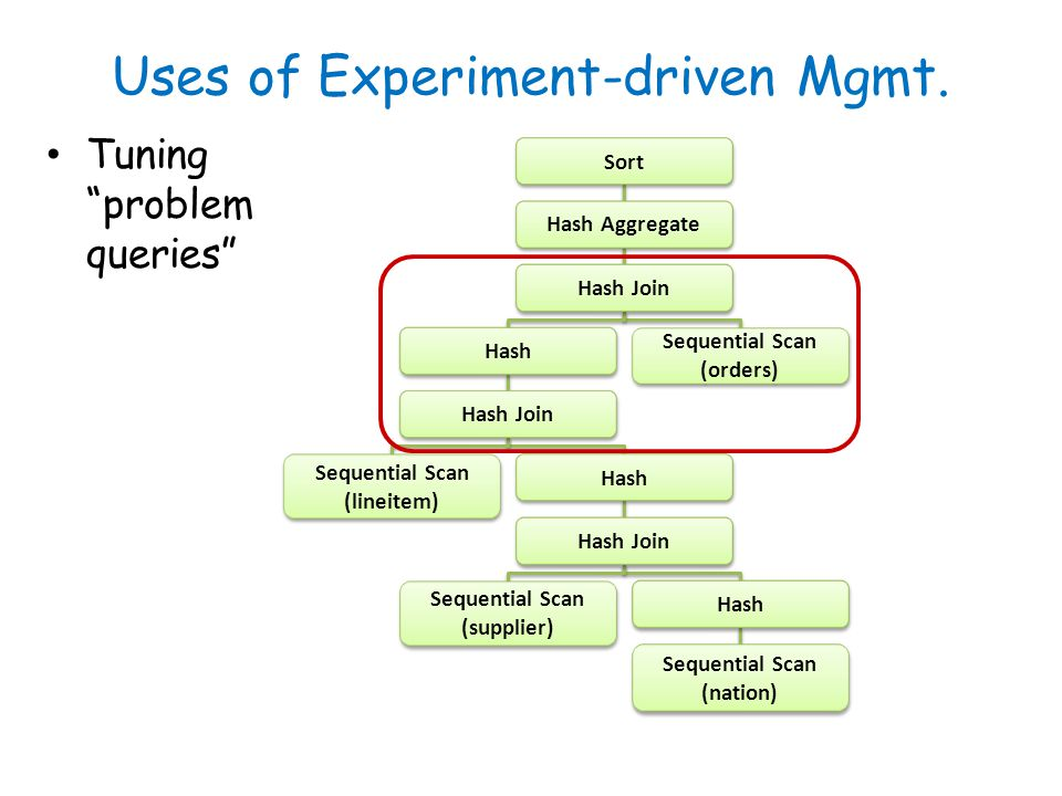 Uses of Experiment-driven Mgmt. Tuning problem queries