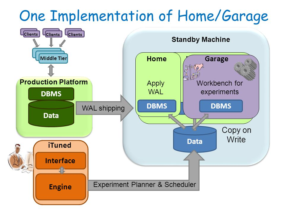 One Implementation of Home/Garage Standby Machine Data DBMS Production Platform Clients Data WAL shipping Middle Tier Interface Engine iTuned Experiment Planner & Scheduler Home DBMS Apply WAL Home DBMS Apply WAL Garage DBMS Workbench for experiments Copy on Write