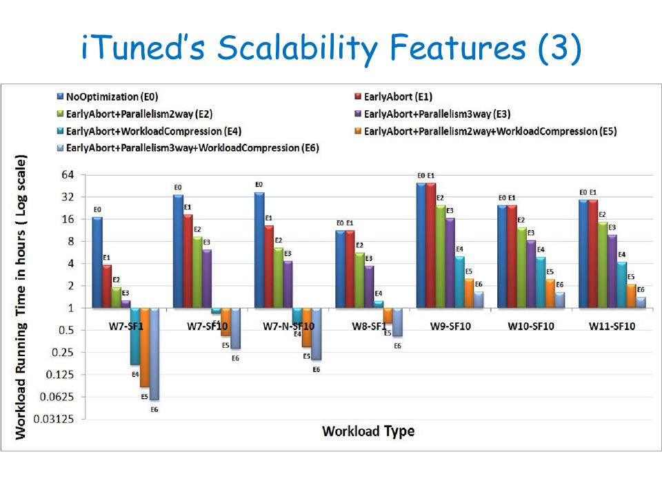 iTuneds Scalability Features (3)