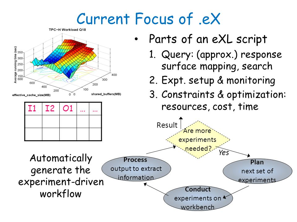 Current Focus of.eX Parts of an eXL script 1.Query: (approx.) response surface mapping, search 2.Expt.