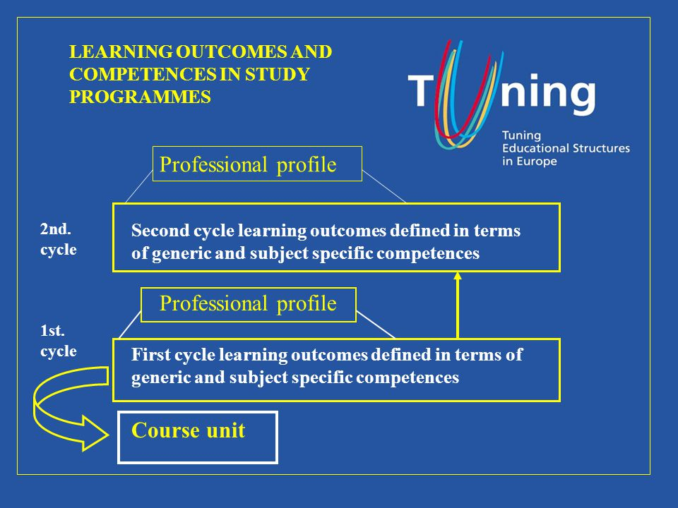 LEARNING OUTCOMES AND COMPETENCES IN STUDY PROGRAMMES Professional profile 2nd. cycle 1st. cycle Second cycle learning outcomes defined in terms of ge