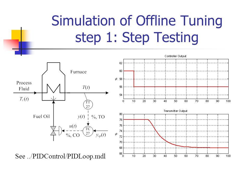 Simulation of Offline Tuning step 1: Step Testing See../PIDControl/PIDLoop.mdl