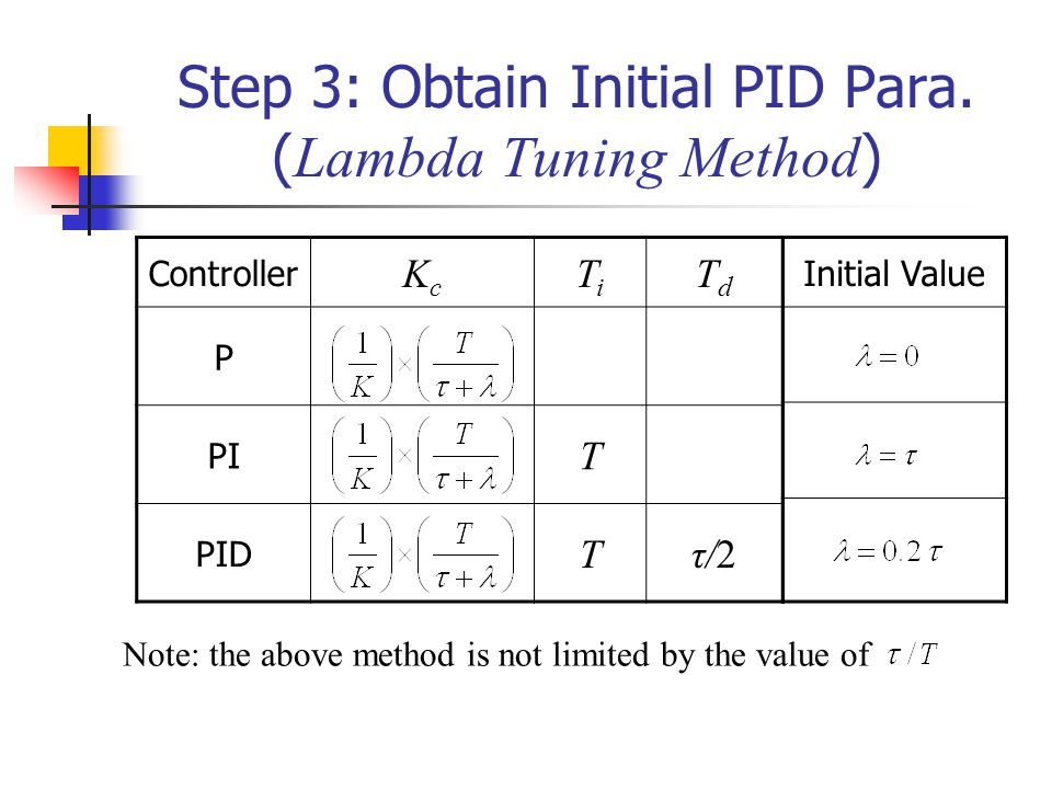 Initial Value Step 3: Obtain Initial PID Para. ( Lambda Tuning Method ) Controller KcKc TiTi TdTd P PI T PID Tτ/2 Note: the above method is not limite