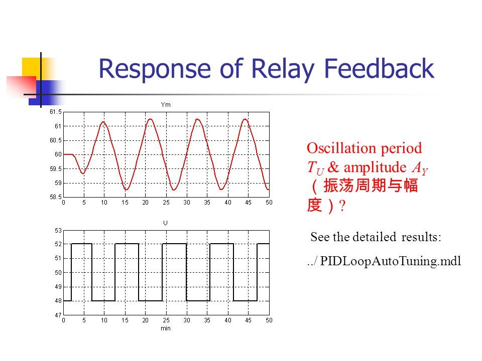 Response of Relay Feedback Oscillation period T U & amplitude A Y ? See the detailed results:../ PIDLoopAutoTuning.mdl