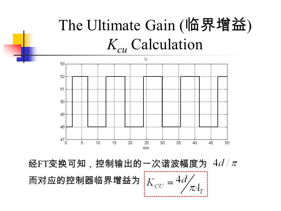 The Ultimate Gain ( ) K cu Calculation FT