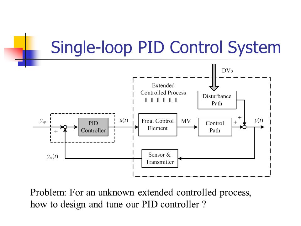 Single-loop PID Control System Problem: For an unknown extended controlled process, how to design and tune our PID controller ?