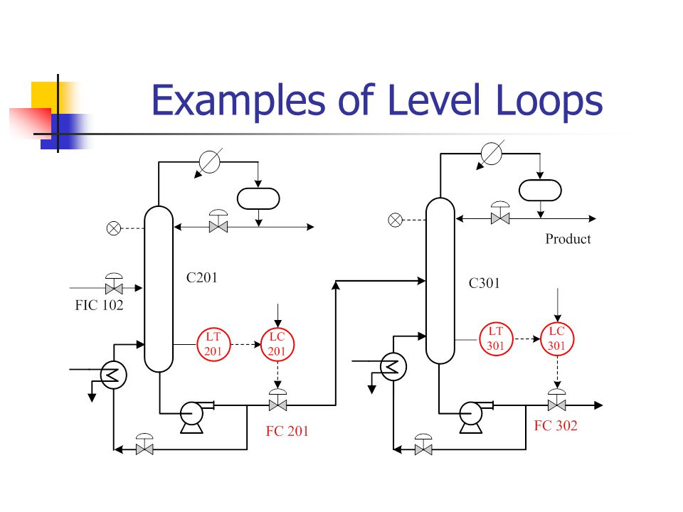 Examples of Level Loops