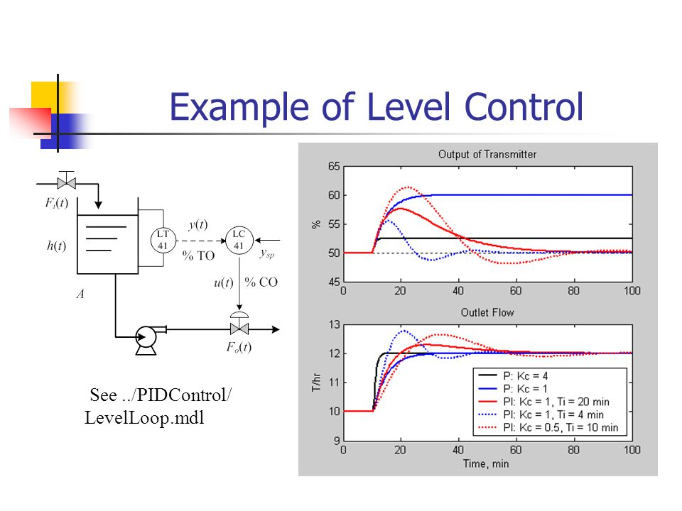 Example of Level Control See../PIDControl/ LevelLoop.mdl