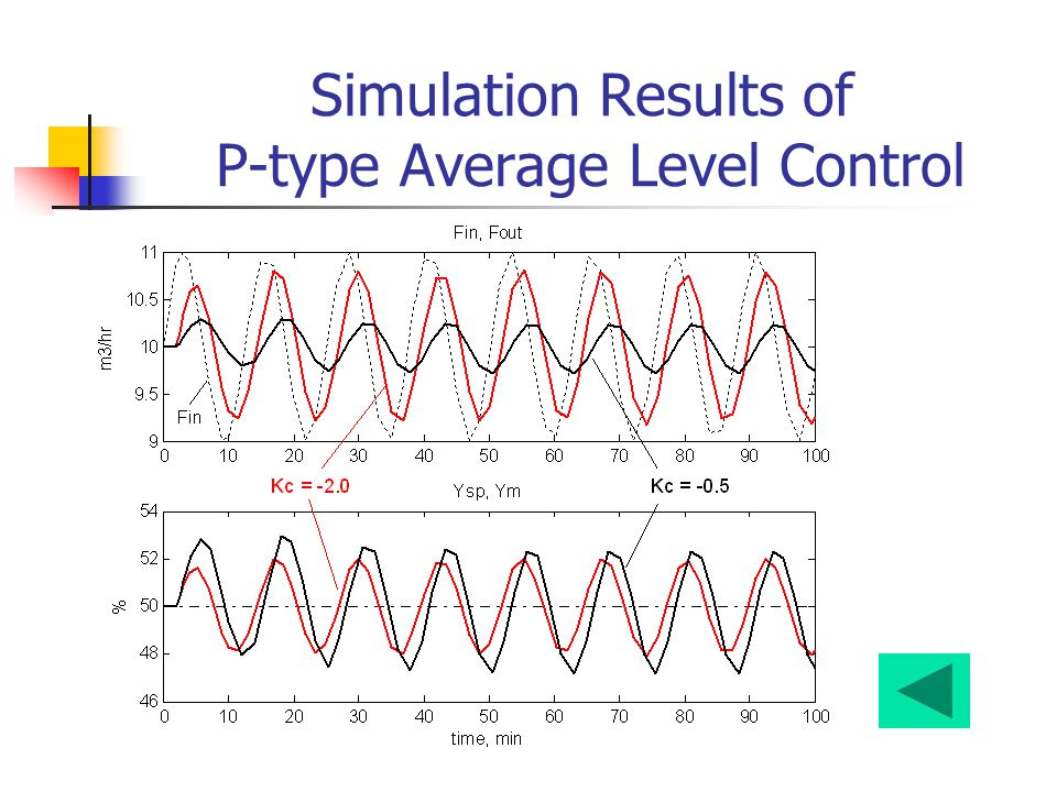 Simulation Results of P-type Average Level Control