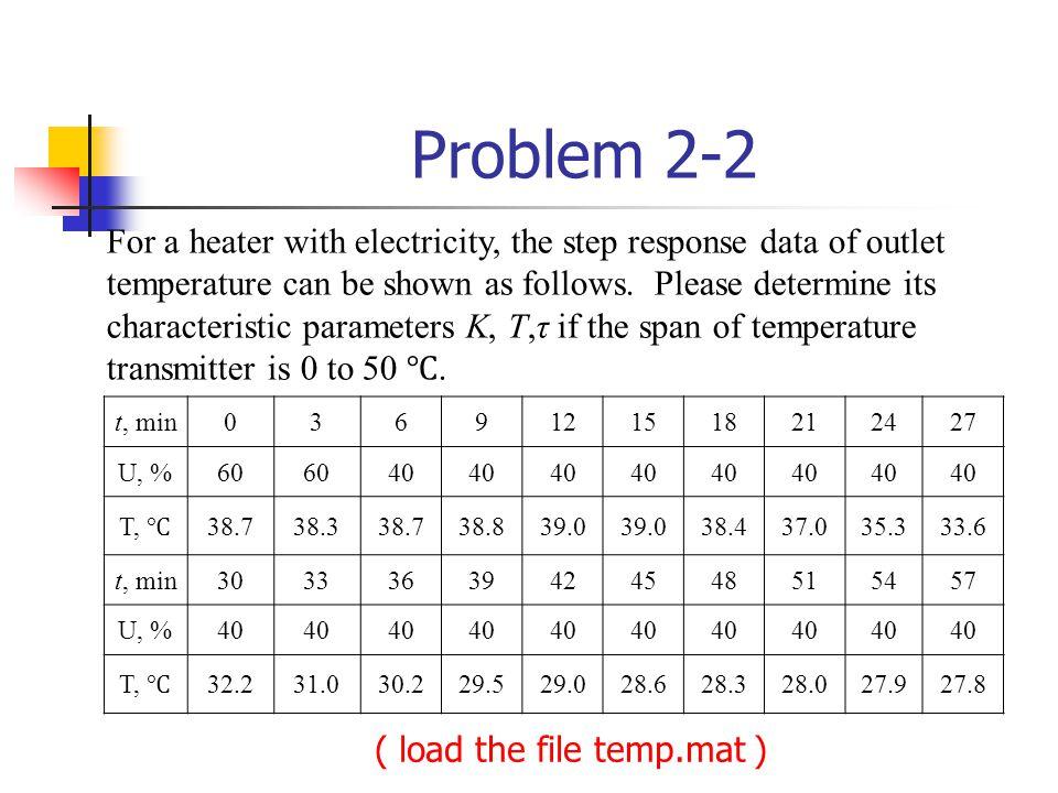 Problem 2-2 t, min0369121518212427 U, %60 40 T, 38.738.338.738.839.0 38.437.035.333.6 t, min30333639424548515457 U, %40 T, 32.231.030.229.529.028.628.