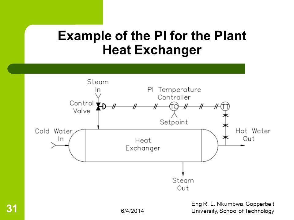 6/4/2014 Eng R. L. Nkumbwa, Copperbelt University, School of Technology 31 Example of the PI for the Plant Heat Exchanger