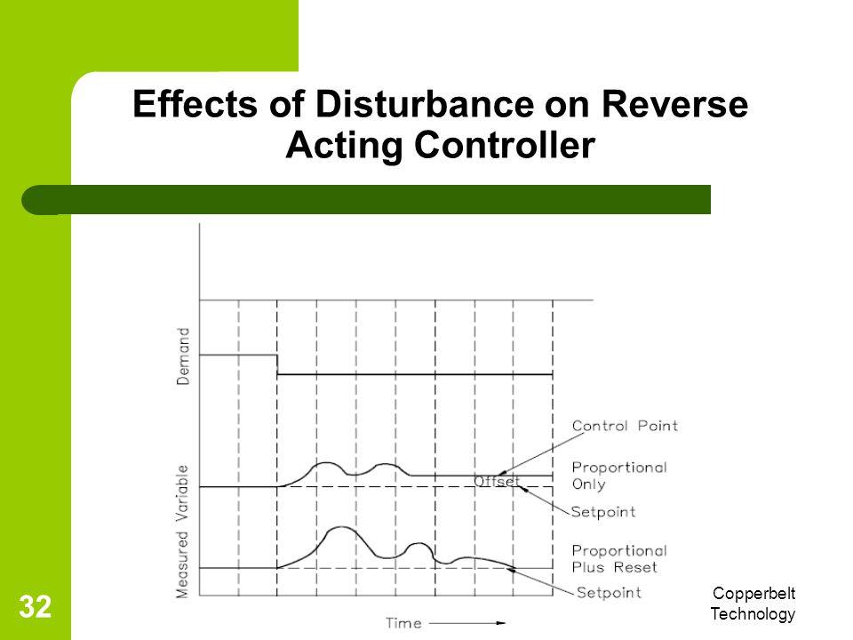 6/4/2014 Eng R. L. Nkumbwa, Copperbelt University, School of Technology 32 Effects of Disturbance on Reverse Acting Controller