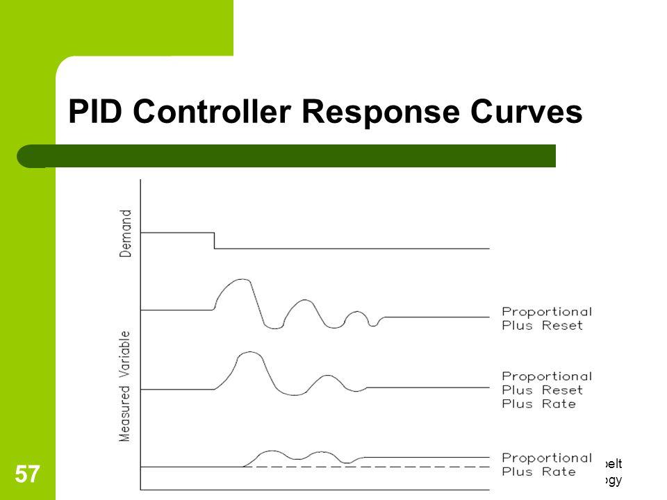 6/4/2014 Eng R. L. Nkumbwa, Copperbelt University, School of Technology 57 PID Controller Response Curves