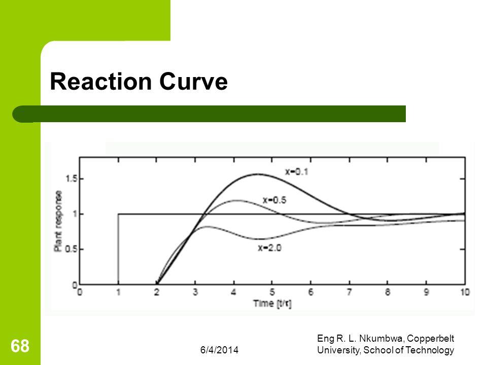 6/4/2014 Eng R. L. Nkumbwa, Copperbelt University, School of Technology 68 Reaction Curve