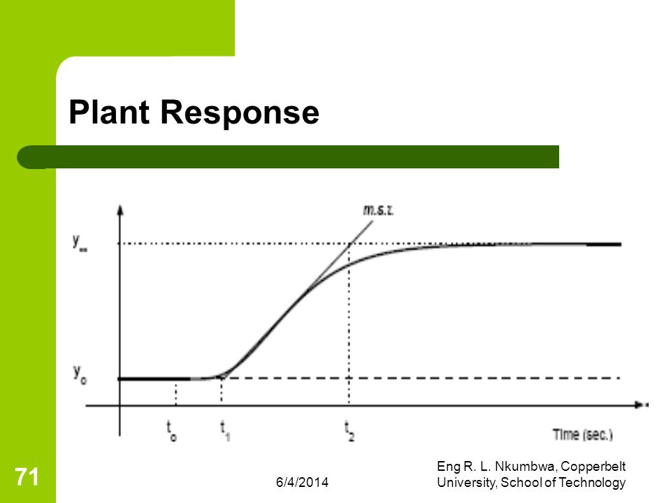 6/4/2014 Eng R. L. Nkumbwa, Copperbelt University, School of Technology 71 Plant Response