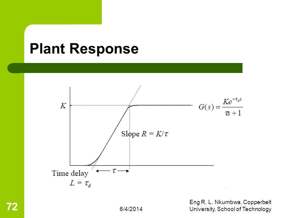6/4/2014 Eng R. L. Nkumbwa, Copperbelt University, School of Technology 72 Plant Response