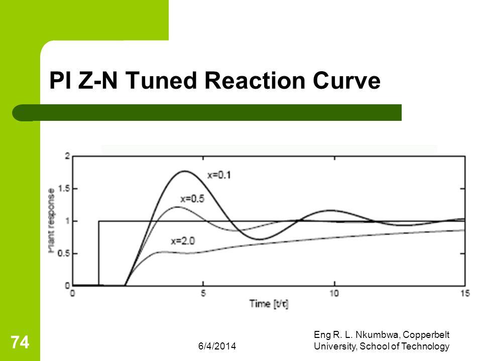 6/4/2014 Eng R. L. Nkumbwa, Copperbelt University, School of Technology 74 PI Z-N Tuned Reaction Curve