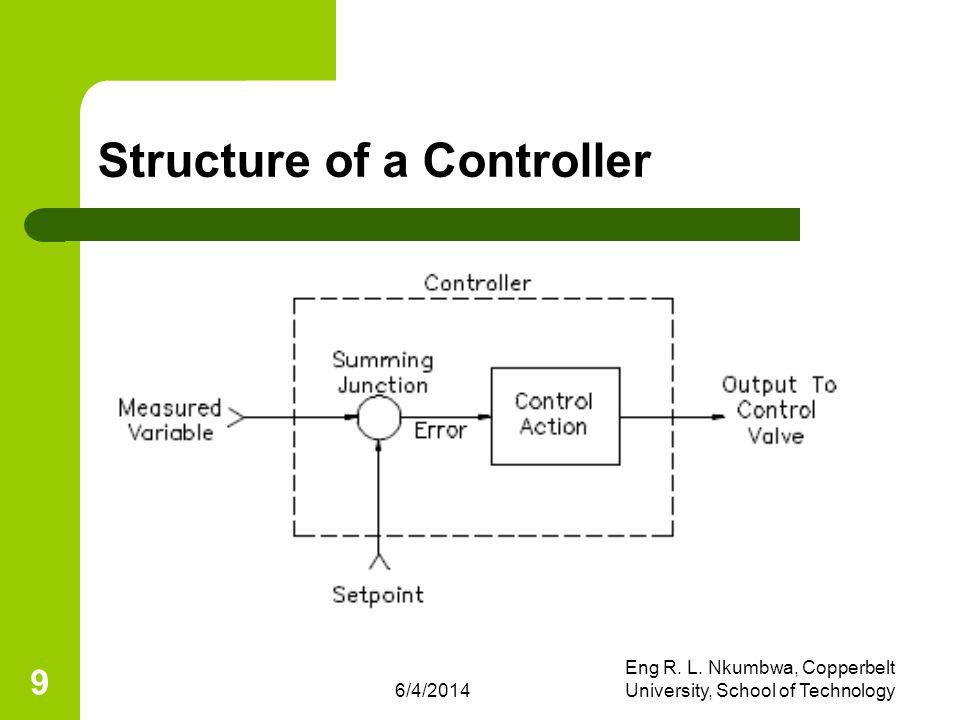 6/4/2014 Eng R. L. Nkumbwa, Copperbelt University, School of Technology 9 Structure of a Controller