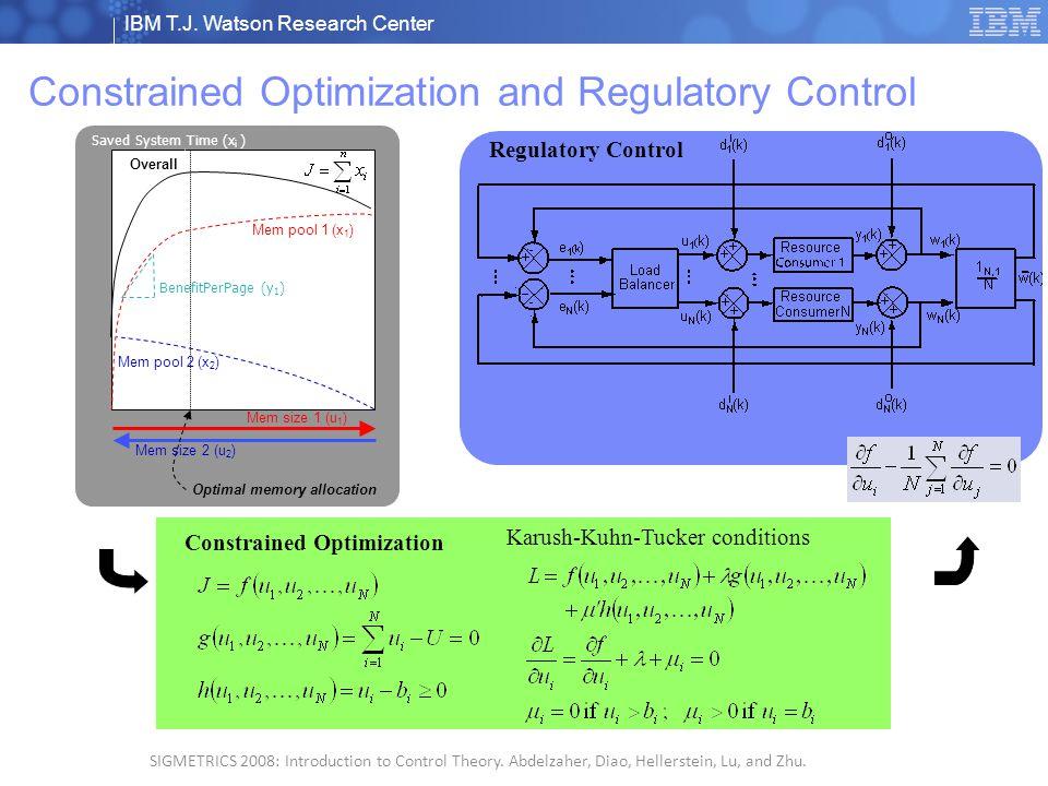 IBM T.J. Watson Research Center © 2008 IBM Corporation 4 SIGMETRICS 2008: Introduction to Control Theory. Abdelzaher, Diao, Hellerstein, Lu, and Zhu.