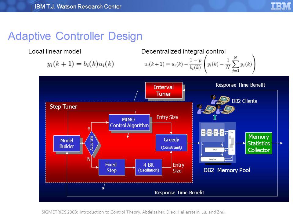 IBM T.J. Watson Research Center © 2008 IBM Corporation 7 SIGMETRICS 2008: Introduction to Control Theory. Abdelzaher, Diao, Hellerstein, Lu, and Zhu.