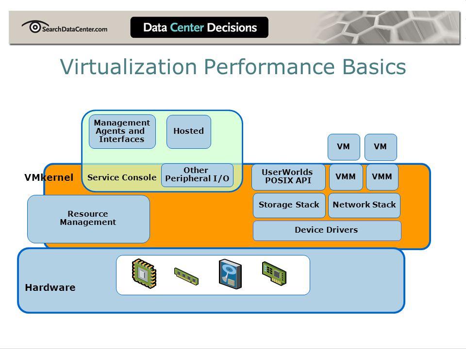 Virtualization Performance Basics Hardware Device Drivers Storage StackNetwork Stack VMM VMkernel Resource Management UserWorlds POSIX API VM Other Pe