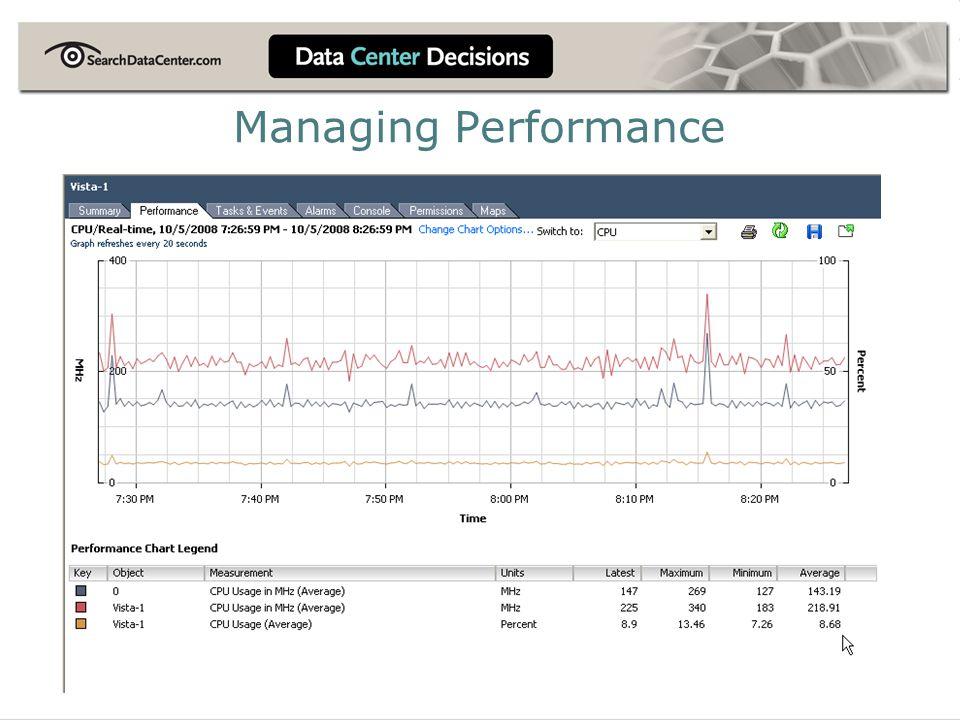 Managing Performance