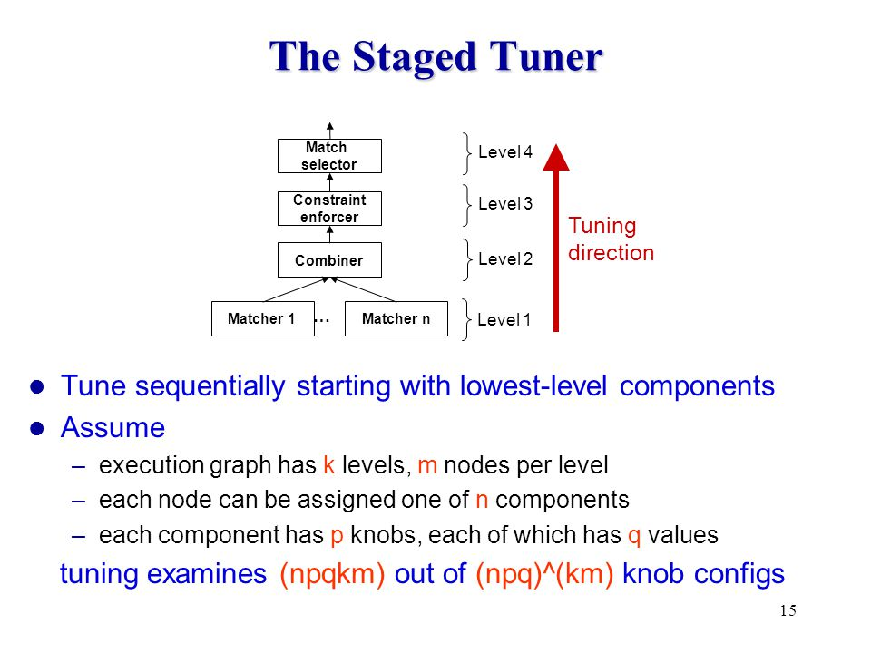 15 The Staged Tuner Level 1 Level 2 Level 3 Constraint enforcer Match selector Combiner Matcher 1Matcher n … Level 4 Tuning direction Tune sequentially starting with lowest-level components Assume –execution graph has k levels, m nodes per level –each node can be assigned one of n components –each component has p knobs, each of which has q values tuning examines (npqkm) out of (npq)^(km) knob configs