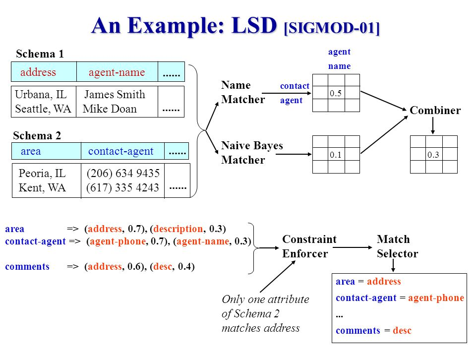 6 An Example: LSD [SIGMOD-01] Schema 1 Urbana, IL James Smith Seattle, WA Mike Doan address agent-name area contact-agent Peoria, IL (206) Kent, WA (617) Schema 2 Name Matcher Naive Bayes Matcher Combiner 0.3 agent name contact agent area => (address, 0.7), (description, 0.3) contact-agent => (agent-phone, 0.7), (agent-name, 0.3) comments => (address, 0.6), (desc, 0.4) Match Selector Constraint Enforcer Only one attribute of Schema 2 matches address area = address contact-agent = agent-phone...