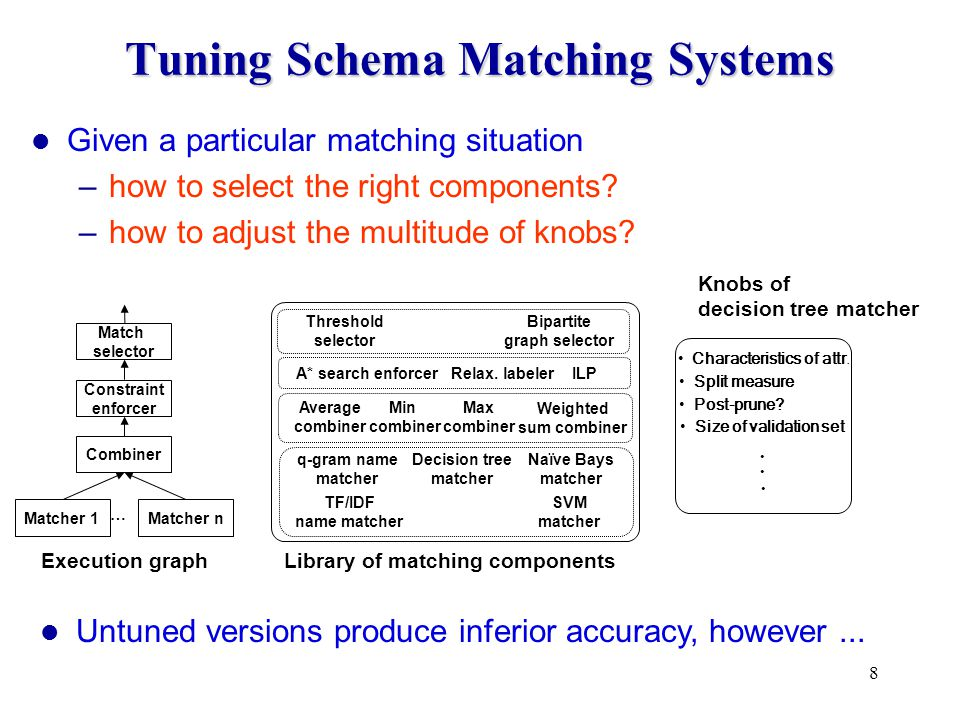 8 Tuning Schema Matching Systems Library of matching components Constraint enforcer Match selector Combiner Matcher 1Matcher n … Execution graph Knobs