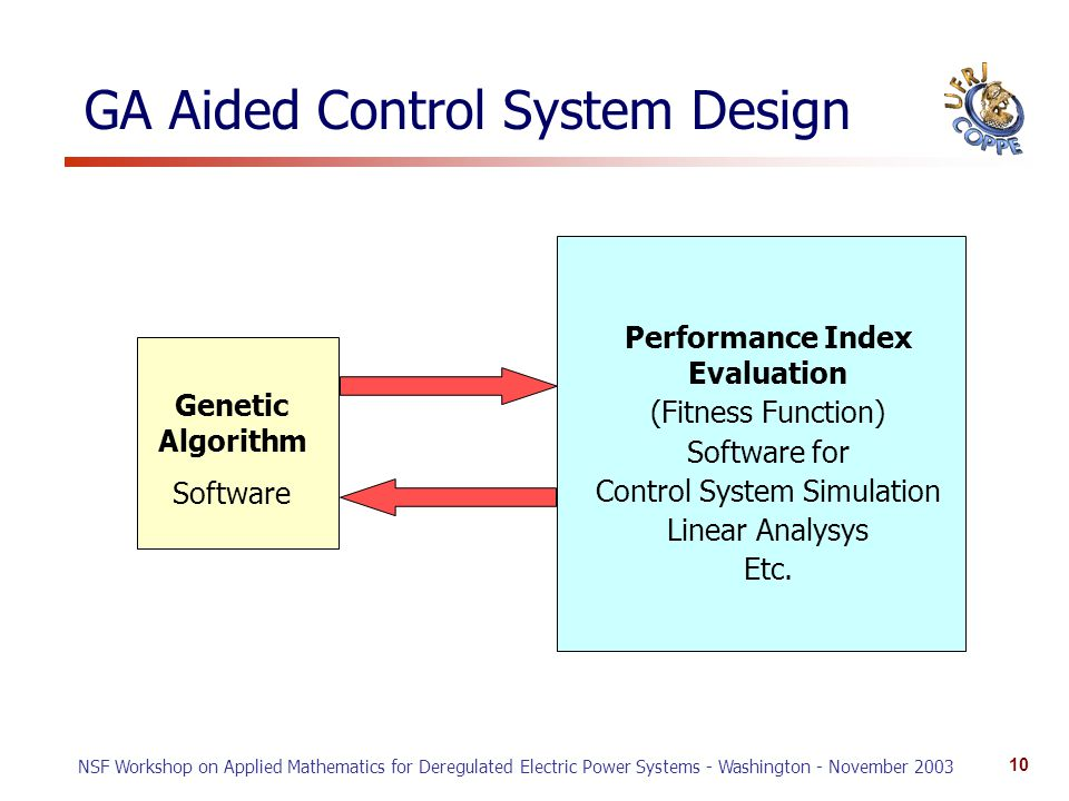 NSF Workshop on Applied Mathematics for Deregulated Electric Power Systems - Washington - November 2003 10 GA Aided Control System Design Genetic Algorithm Software Performance Index Evaluation (Fitness Function) Software for Control System Simulation Linear Analysys Etc.