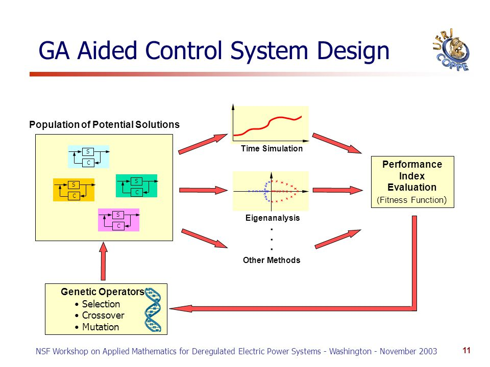 NSF Workshop on Applied Mathematics for Deregulated Electric Power Systems - Washington - November 2003 11 GA Aided Control System Design S C S C S C S C Population of Potential Solutions Time Simulation Eigenanalysis Other Methods......