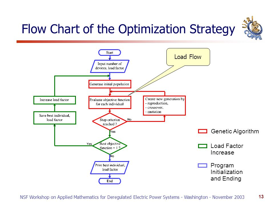 NSF Workshop on Applied Mathematics for Deregulated Electric Power Systems - Washington - November 2003 13 Flow Chart of the Optimization Strategy Genetic Algorithm Load Factor Increase Program Initialization and Ending Load Flow