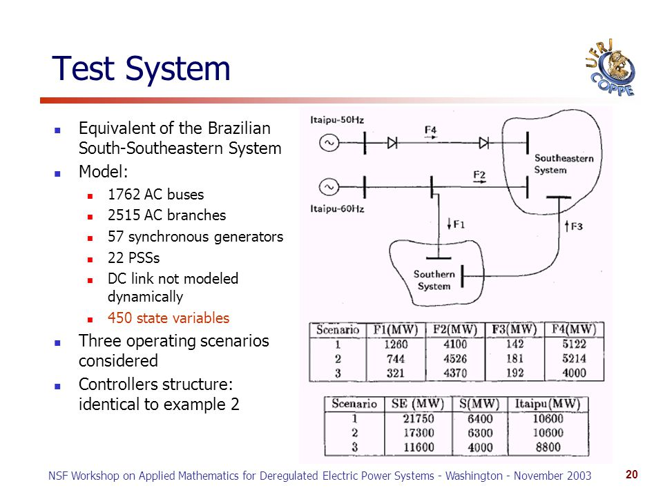 NSF Workshop on Applied Mathematics for Deregulated Electric Power Systems - Washington - November 2003 20 Test System Equivalent of the Brazilian South-Southeastern System Model: 1762 AC buses 2515 AC branches 57 synchronous generators 22 PSSs DC link not modeled dynamically 450 state variables Three operating scenarios considered Controllers structure: identical to example 2