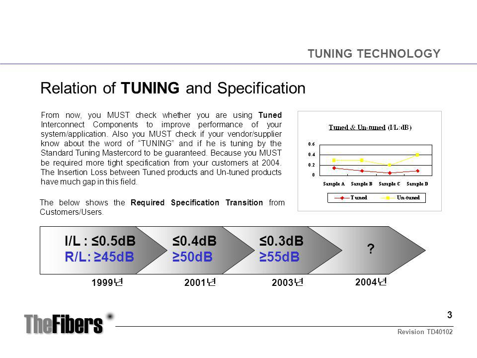 TheFibers Relation of TUNING and Specification TUNING TECHNOLOGY The below shows the Required Specification Transition from Customers/Users.
