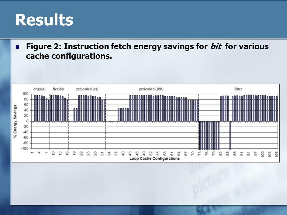 Results Figure 2: Instruction fetch energy savings for bit for various cache configurations.