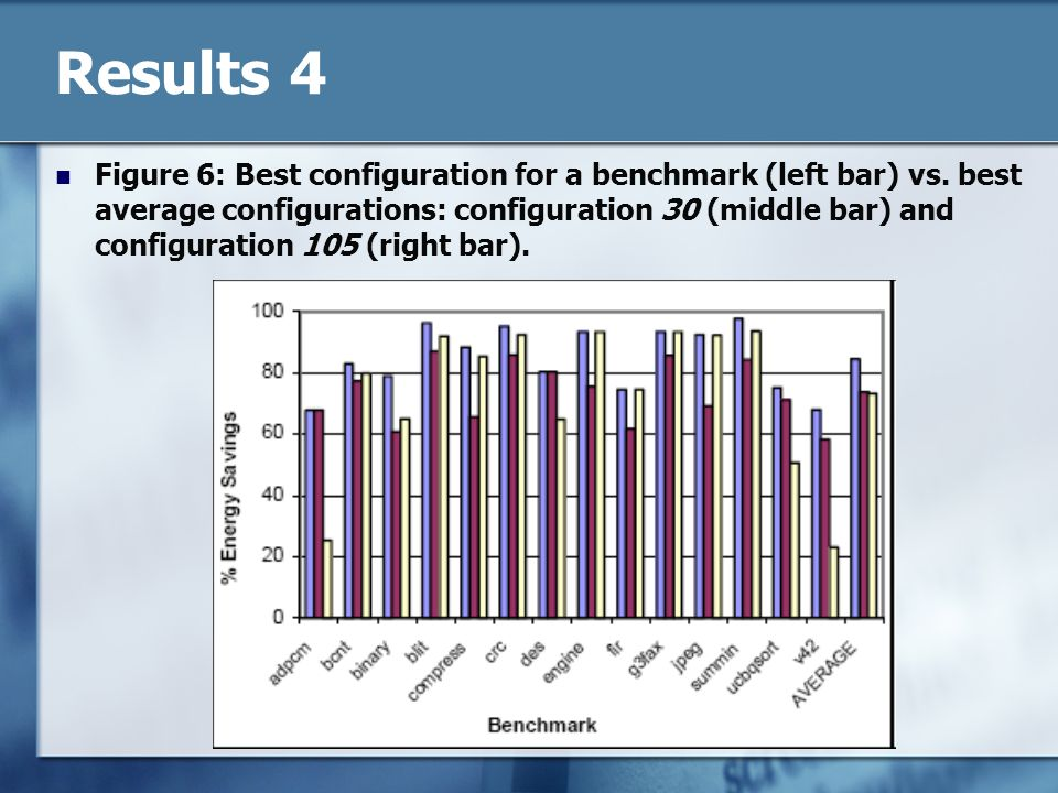 Results 4 Figure 6: Best configuration for a benchmark (left bar) vs.