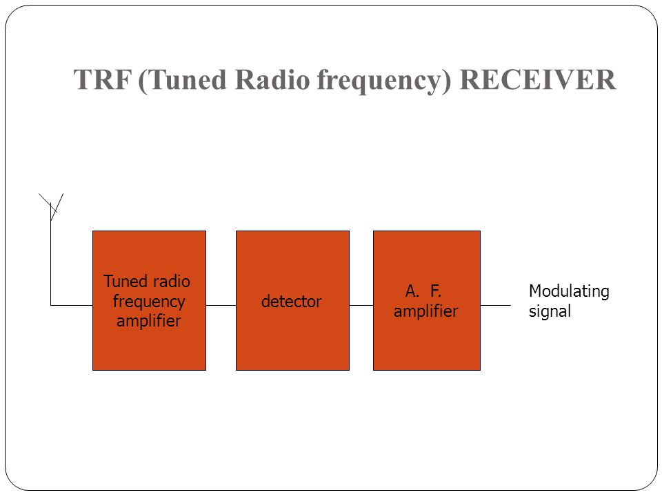TRF (Tuned Radio frequency) RECEIVER Tuned radio frequency amplifier detector A.F. amplifier Modulating signal