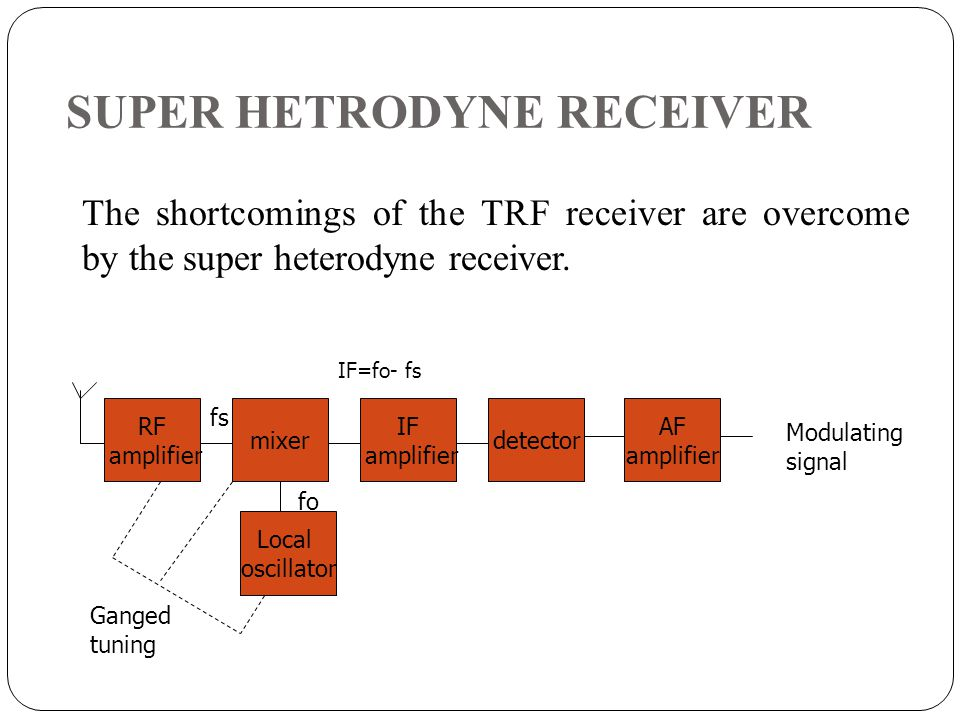 SUPER HETRODYNE RECEIVER RF amplifier Local oscillator mixer IF amplifier detector AF amplifier Modulating signal Ganged tuning fs fo IF=fo- fs The sh