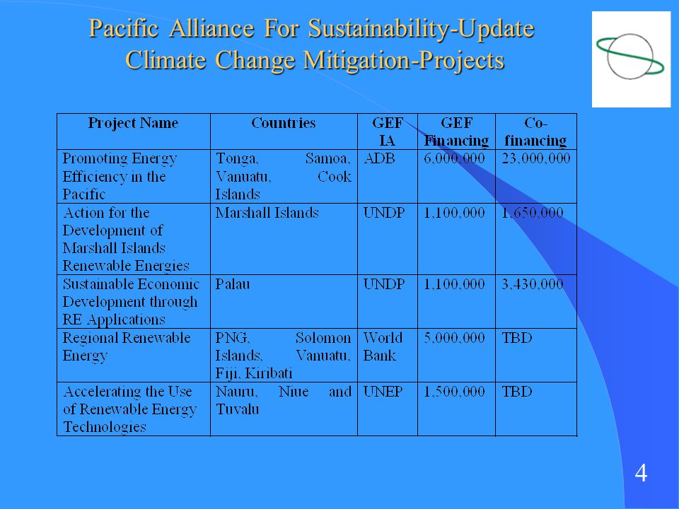 4 Pacific Alliance For Sustainability-Update Climate Change Mitigation-Projects