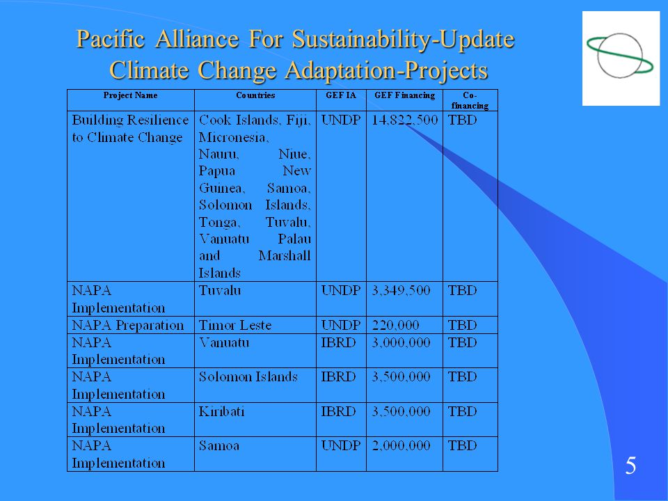 5 Pacific Alliance For Sustainability-Update Climate Change Adaptation-Projects