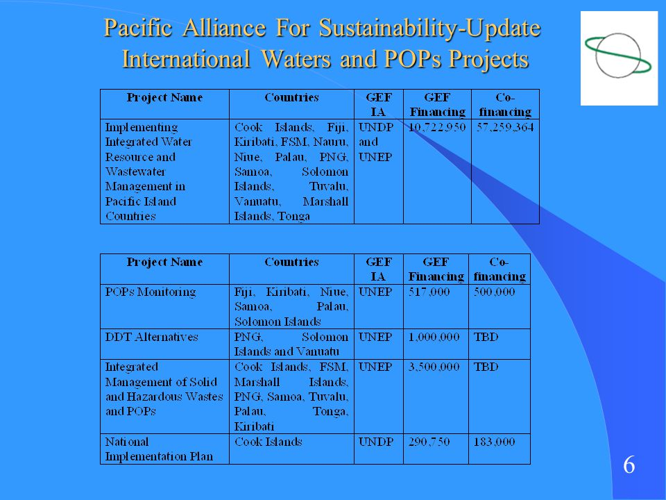 6 Pacific Alliance For Sustainability-Update International Waters and POPs Projects