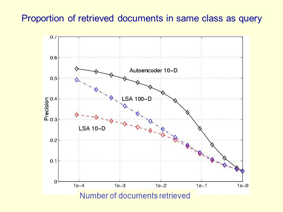 Proportion of retrieved documents in same class as query Number of documents retrieved