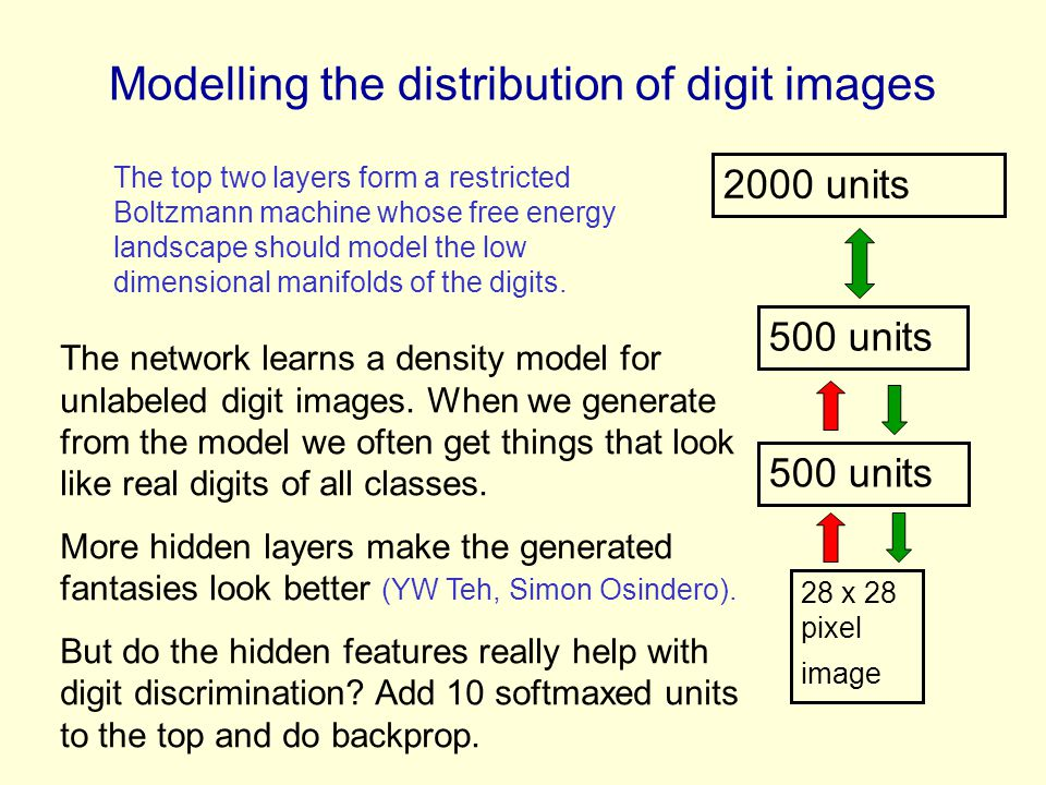 Modelling the distribution of digit images 2000 units 500 units 28 x 28 pixel image The network learns a density model for unlabeled digit images. Whe