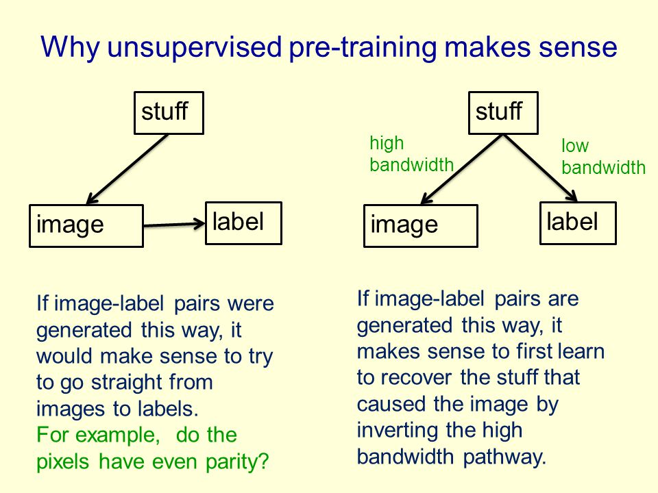 Why unsupervised pre-training makes sense stuff image label stuff image label If image-label pairs were generated this way, it would make sense to try