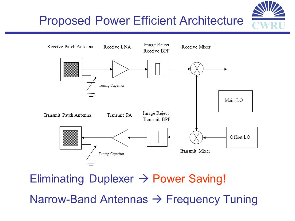 Proposed Power Efficient Architecture CWRU Receive Patch Antenna Receive LNA Image Reject Receive BPF Receive Mixer Transmit Patch Antenna Transmit PA Image Reject Transmit BPF Transmit Mixer Main LO Offset LO Tuning Capacitor Eliminating Duplexer Power Saving.