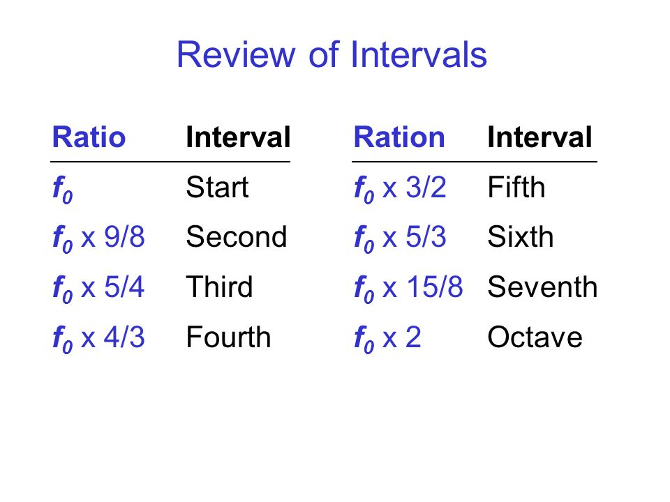 Review of Intervals RatioInterval f 0 Start f 0 x 9/8 Second f 0 x 5/4 Third f 0 x 4/3 Fourth RationInterval f 0 x 3/2 Fifth f 0 x 5/3 Sixth f 0 x 15/8 Seventh f 0 x 2Octave