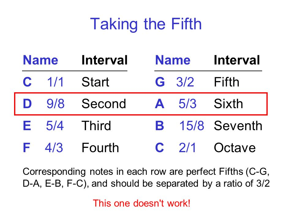 Taking the Fifth NameInterval C 1/1Start D 9/8 Second E 5/4 Third F 4/3 Fourth NameInterval G 3/2 Fifth A 5/3 Sixth B 15/8 Seventh C 2/1Octave Corresponding notes in each row are perfect Fifths (C-G, D-A, E-B, F-C), and should be separated by a ratio of 3/2 This one doesn t work!