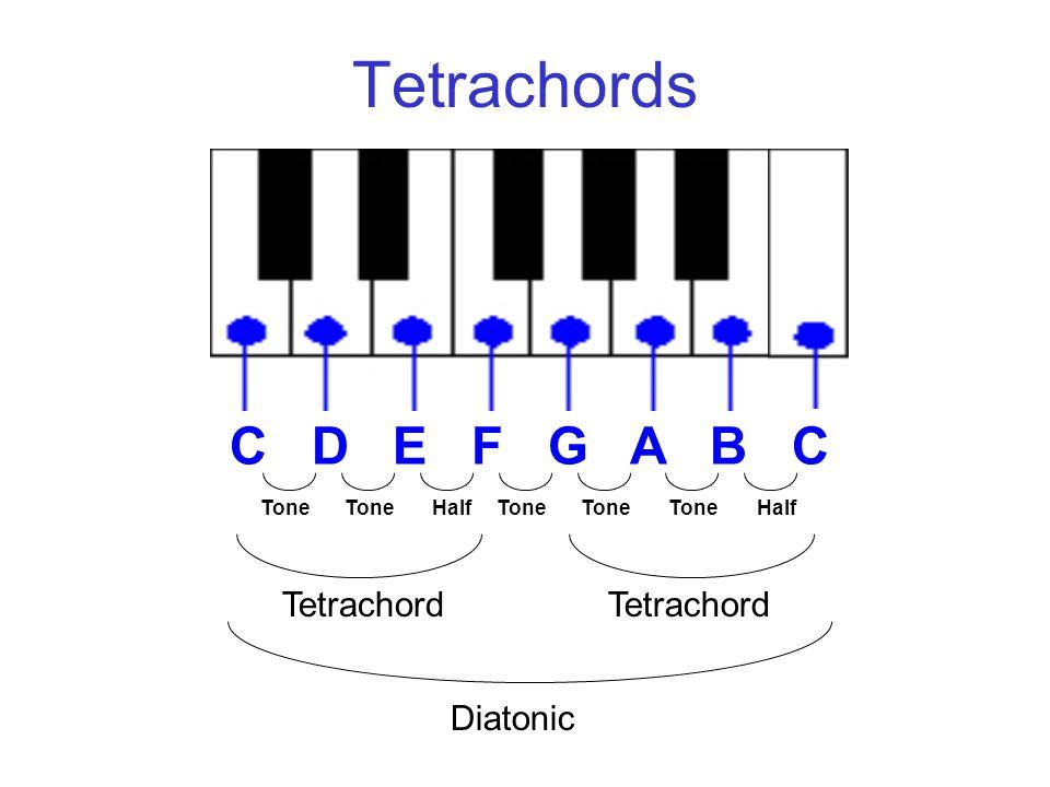 Tetrachords C D E F G A B C Tone HalfTone Half Tetrachord Diatonic