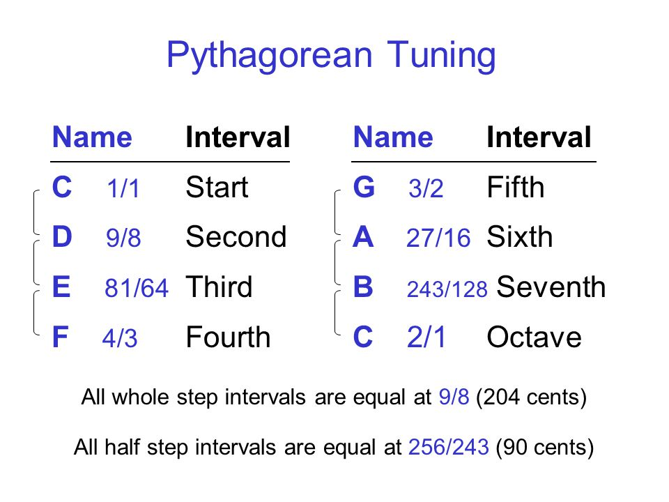 Pythagorean Tuning NameInterval C 1/1 Start D 9/8 Second E 81/64 Third F 4/3 Fourth NameInterval G 3/2 Fifth A 27/16 Sixth B 243/128 Seventh C 2/1Octave All whole step intervals are equal at 9/8 (204 cents) All half step intervals are equal at 256/243 (90 cents)